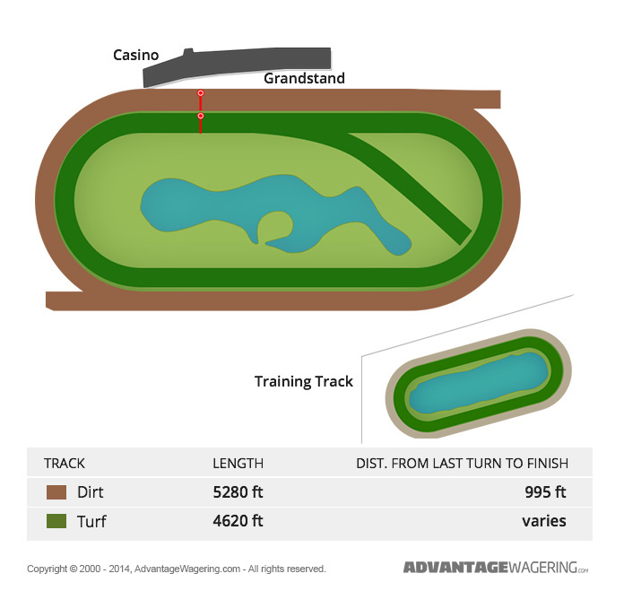 Delaware Park Track Layout