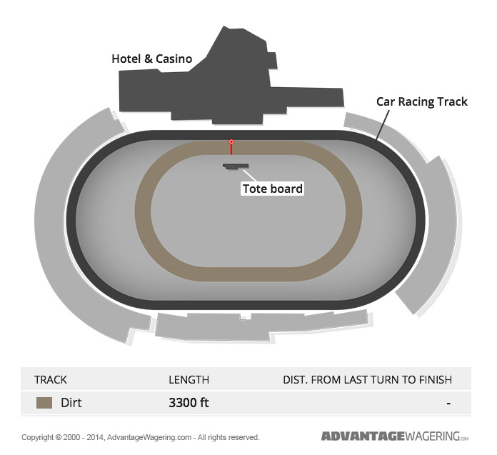 Dover Downs Track Layout