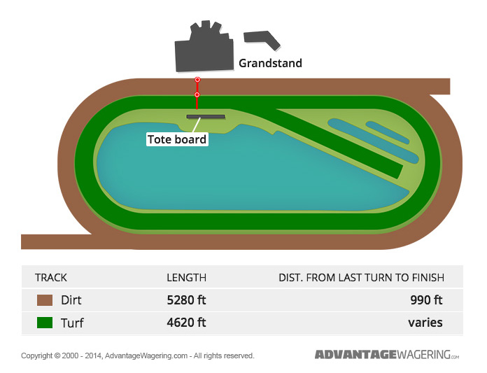 Emerald Downs Track Layout