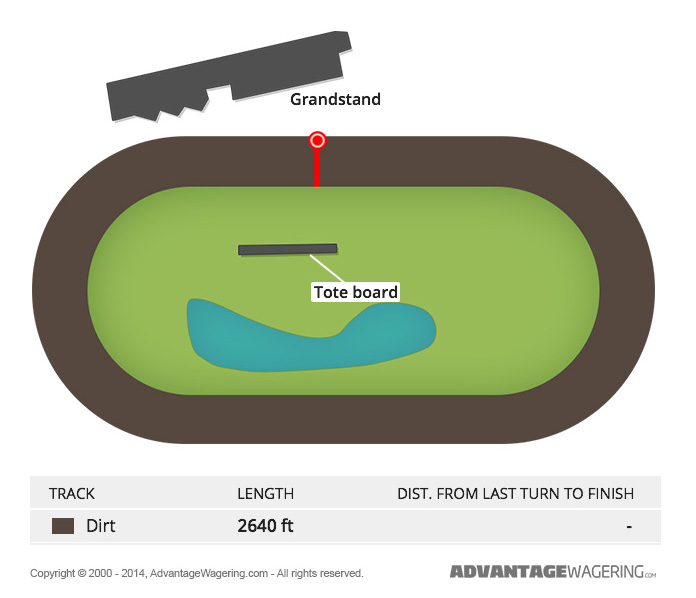 Freehold Raceway Track Layout