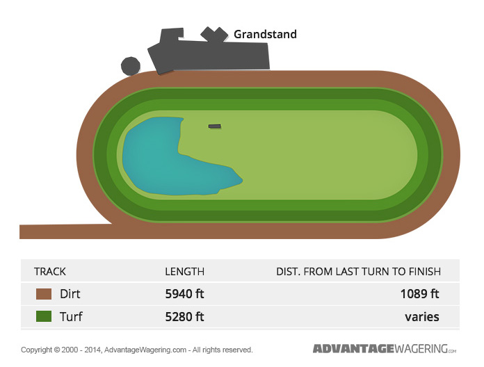 Laurel Park Track Layout