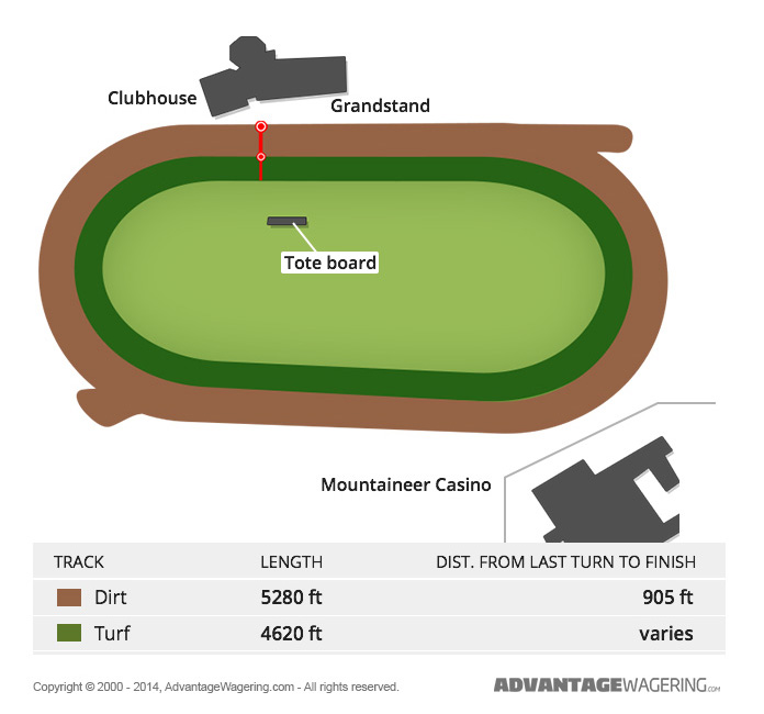 Mountaineer Race Track Layout