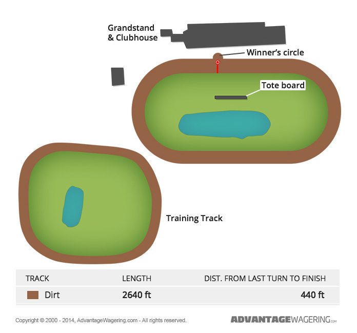 Northfield Park Race Track Layout