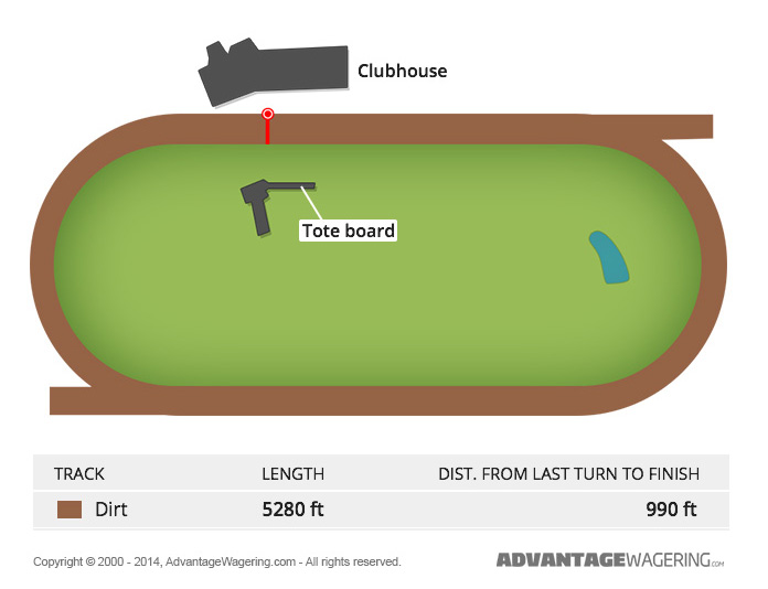 Portland Meadows Track Layout