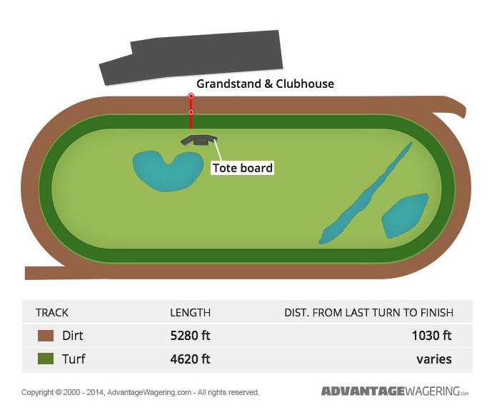 Suffolk Downs Track Layout