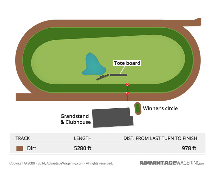 Thistledown Race Track Layout