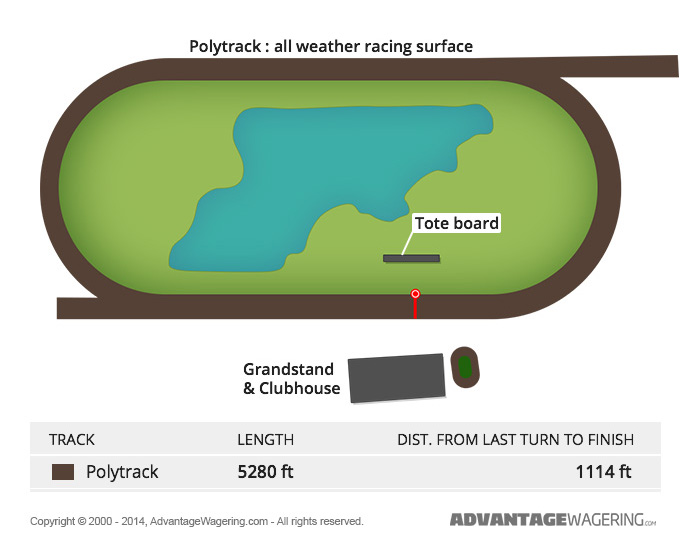 Turfway Park Track Layout