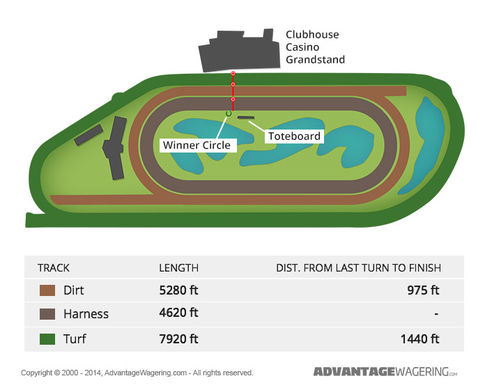 Woodbine Race Track Layout