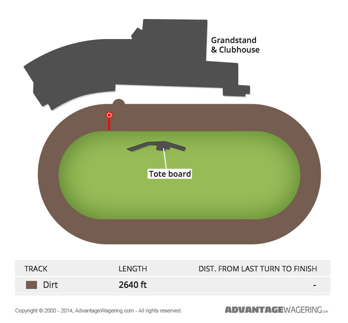 Yonkers Raceway Track Layout